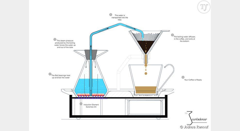 cafetiere comment ca marche