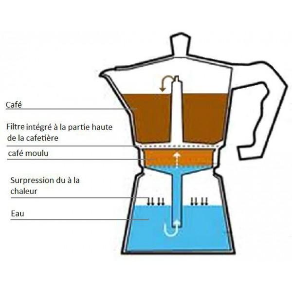 cafetiere italienne fonctionnement